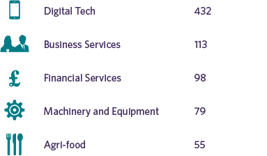 Top 5 sectors in the UK for FDI